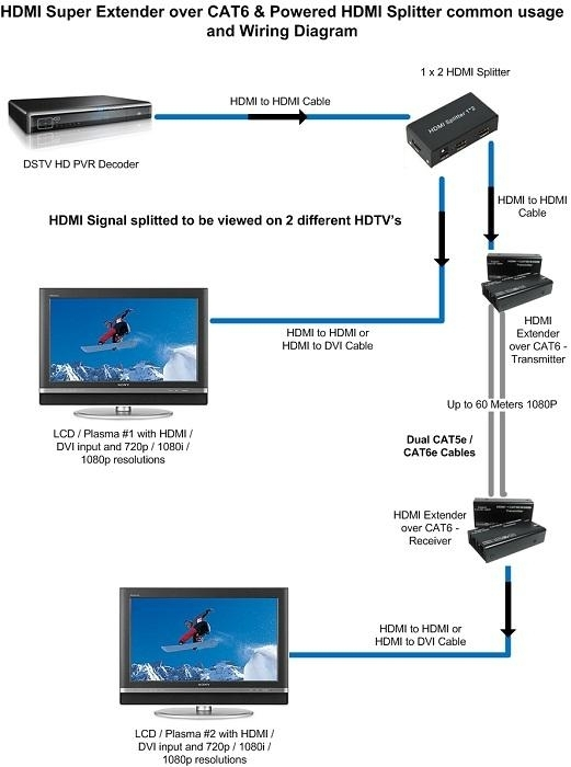 Hdmi Over Cat6 Wiring Diagram On Hdmi Images. Wiring Diagram in Cat6 Wiring Diagram