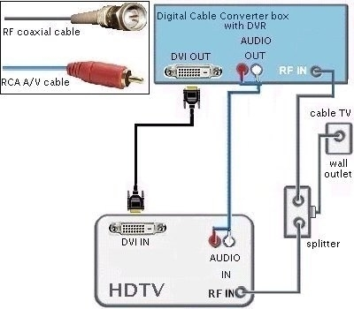 hdmi to rca cable wiring diagram | fuse box and wiring diagram rca tv wiring diagram