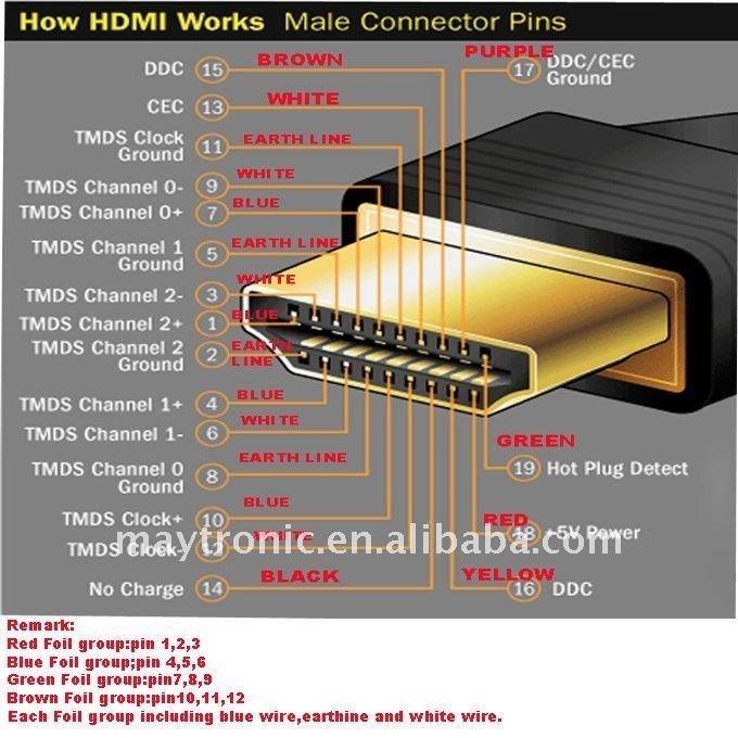 Wiring Diagram Hdmi Plug : Hdmi wire color diagram inside