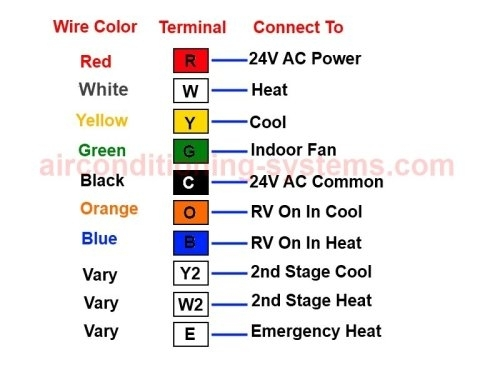 Heat Pump Thermostat Wiring Diagram intended for Hvac Thermostat Wiring Diagram