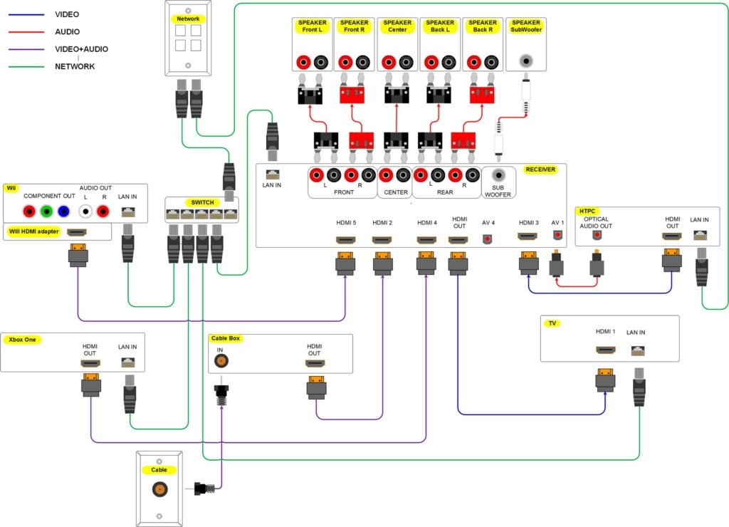 Home Theater Speaker Wiring Diagram And intended for Home Theater Speaker Wiring Diagram