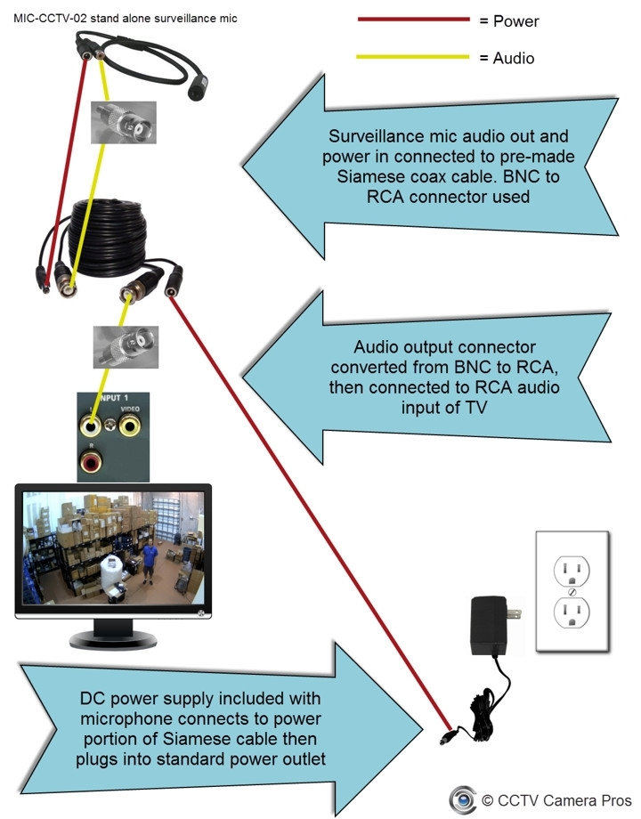 Bunker hill security camera wiring diagram fuse box and