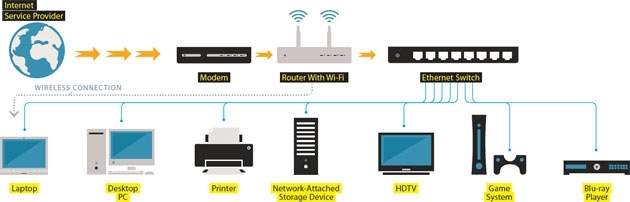 How To Ditch Wi-Fi For A High-Speed, Ethernet-Wired Home throughout Network Wiring Diagram