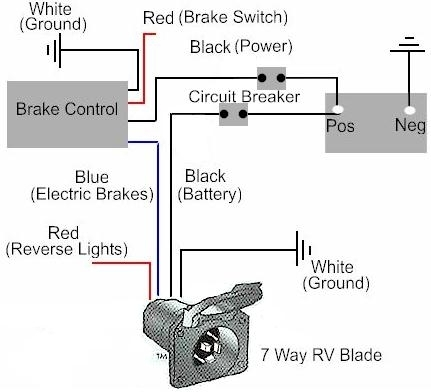 How To Install A Electric Trailer Brake Controller On A Tow Vehicle with regard to Brake Controller Wiring Diagram