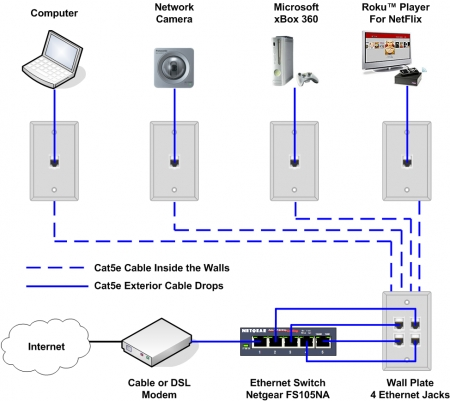 How To Install An Ethernet Jack For A Home Network with regard to Network Wiring Diagram