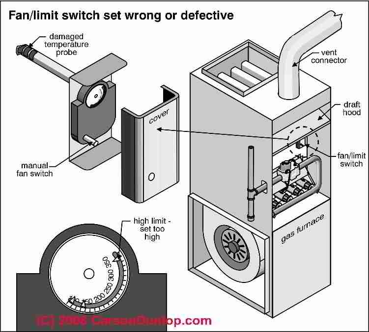 lutron fan speed control wiring diagram honeywell fan limit switch wiring diagram | fuse box and ... honeywell fan center control wiring diagram
