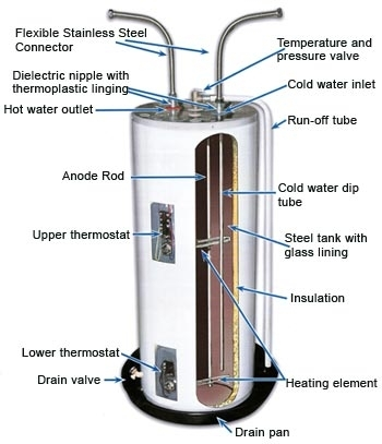 How To Remove And Replace A Water Heater Elements within Hot Water Tank Wiring Diagram