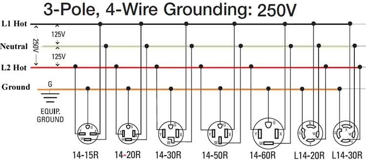 Diagram 240 Volt 4 Wire Wiring Diagram Full Version Hd Quality Wiring Diagram Diagrameurep Caladeinormanni It