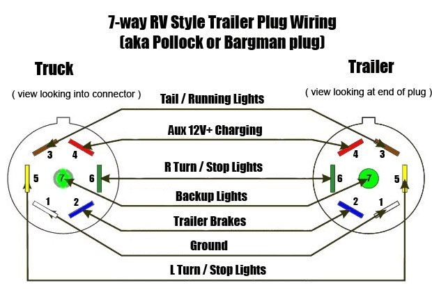 How To Wire 7 Blade Wiring Diagram Wiring Diagram 7 Way Trailer for 7 Blade Wiring Diagram