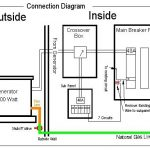 Installing A Generator With An Automatic Crossover. inside Generac Automatic Transfer Switch Wiring Diagram