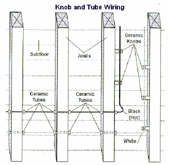 Knob And Tube Wiring Diagram : Knob and tube wiring diagram fuse box