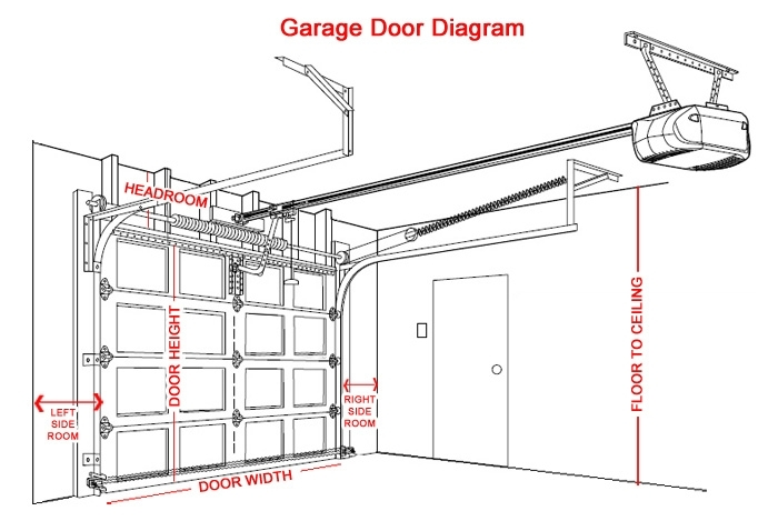 Liftmaster Wiring Diagrams Liftmaster Rslv Parts Diagram Hp within Garage Door Opener Wiring Diagram