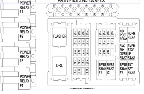 mack fuse box diagram wiring diagrams mashups co regarding 2004 mack cx613 wiring diagrams mack fuse box diagram wiring diagrams mashups co regarding 2004 2000 mack ch613 wiring diagram at fashall.co