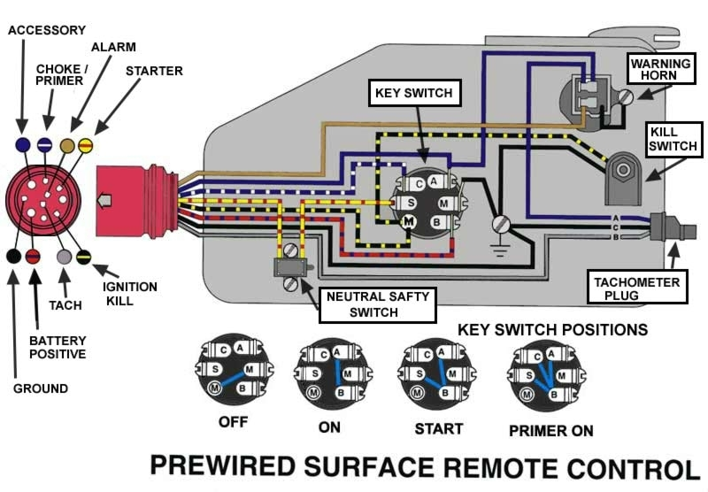 Mastertech Marine -- Evinrude Johnson Outboard Wiring Diagrams intended for Evinrude Wiring Diagram Outboards