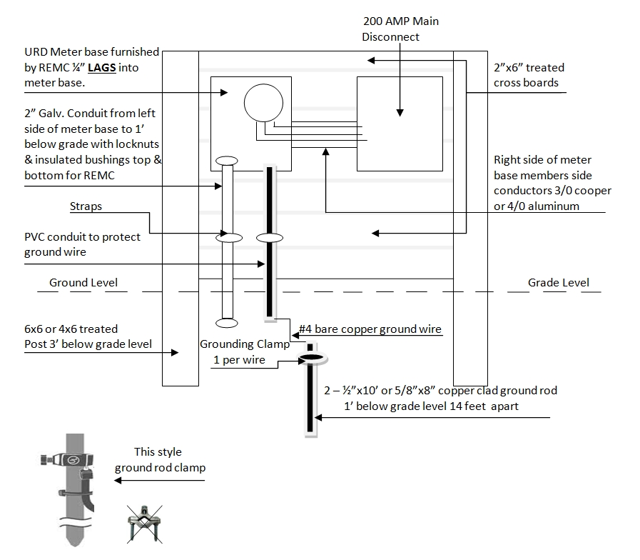 Meter Base Wiring Diagram : Amp disconnect wiring diagram