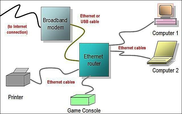 Network Diagram Layouts - Home Network Diagrams with regard to Network Wiring Diagram