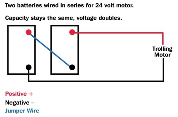 Parallel, Serial Battery Wiring Basics - Louisiana Sportsman throughout 24 Volt Trolling Motor Wiring Diagram