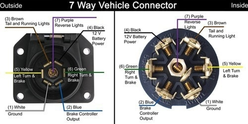 Pollak Black Plastic, 7-Pole, Rv-Style Trailer Connector - Trailer pertaining to 7 Way Trailer Wiring Diagram