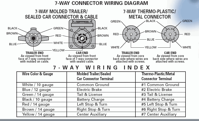 Seven Way Trailer Plug Wiring Diagram throughout 7 Way Truck Wiring Diagram