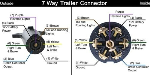 Solved: Trailer Lamp Wiring Harness Diagram For The 7 Way - Fixya throughout 7 Wire Trailer Harness Diagram