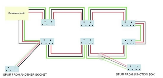 Spur Socket | Advice On Electrical Spur Wiring | Adding A Socket with regard to How To Wire A Ring Main Diagram