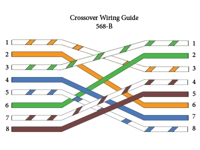 Straight-Through, Crossover Rollover Cable Pinouts Explained within Cat5E Wiring Diagram A Or B