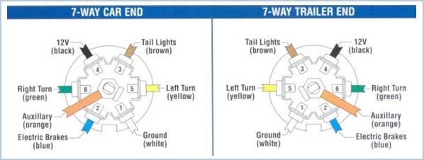 T3Tnt | Trailer Plug Wiring Guide intended for 7 Way Truck Wiring Diagram
