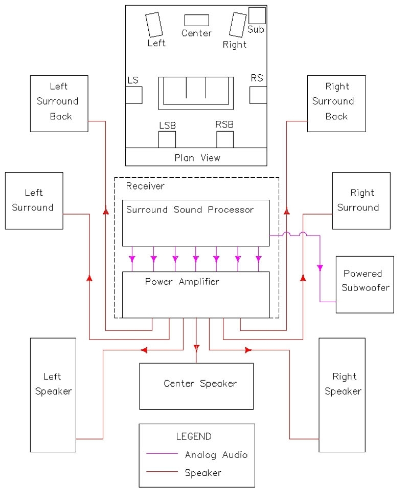 Basic Subwoofer Wiring Diagram : The basics of home theater sample wiring diagram with