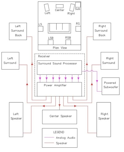 The Basics Of Home Theater: Sample Wiring Diagrams throughout Home Theater Speaker Wiring Diagram