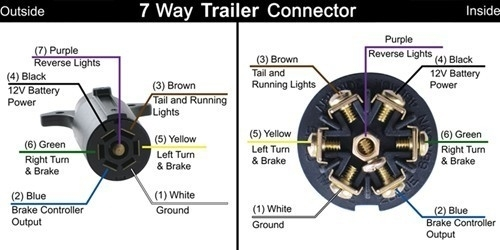 Trailer Plug Wiring Diagram 7 Pin Round Trailer 7 Way Rv Plug inside 7 Way Trailer Plug Wiring Diagram