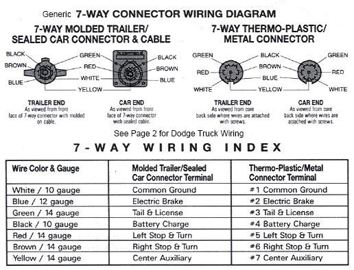 dodge ram trailer wiring diagram fuse box and wiring diagram Dodge Ram 2500 Trailer Wiring 2004 Dodge Ram Trailer Wiring