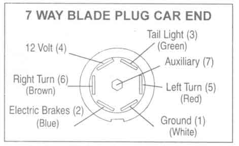 Trailer Wiring Diagrams - Johnson Trailer Co. for 7 Blade Trailer Wiring Diagram
