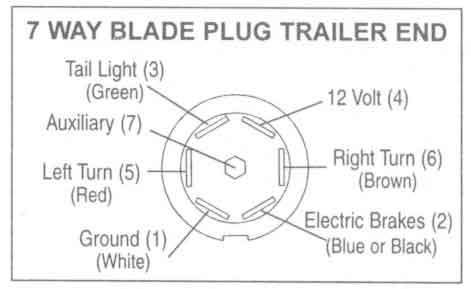Trailer Wiring Diagrams - Johnson Trailer Co. in 7 Wire Trailer Wiring Diagram