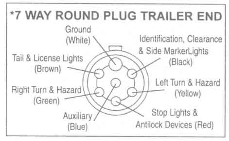 Trailer Wiring Diagrams - Johnson Trailer Co. intended for 7 Blade Trailer Plug Wiring Diagram