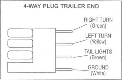 Trailer Wiring Diagrams - Johnson Trailer Co. throughout 4 Way Trailer Wiring Diagram