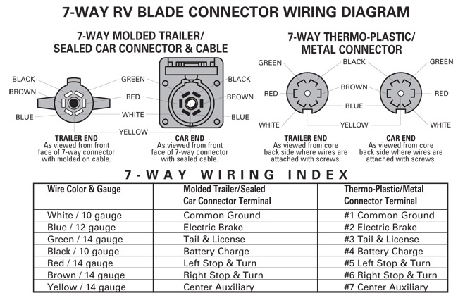 Wiring Diagram For Seven Way Plug : Way trailer plug wiring diagram fuse box and