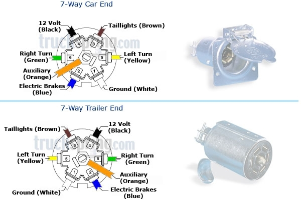 Trailer Wiring Diagrams, Trailer Wiring Information, Trailer pertaining to 7 Blade Trailer Wiring Diagram