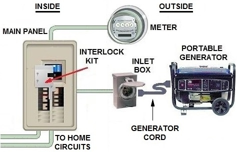 Transfer Switch Options For Portable Generator pertaining to Generator Transfer Switch Wiring Diagram