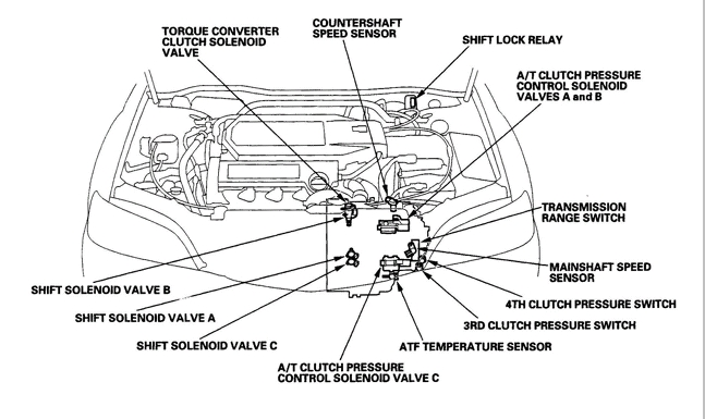 Transmission Issue - Acurazine - Acura Enthusiast Community with regard to 2005 Acura Tl Shift Solenoid Location