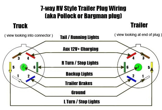 Truck Trailer Wiring Diagram regarding 7 Way Truck Wiring Diagram
