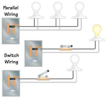 Types Of Electrical Wiring for Different Types Of Wiring Diagrams