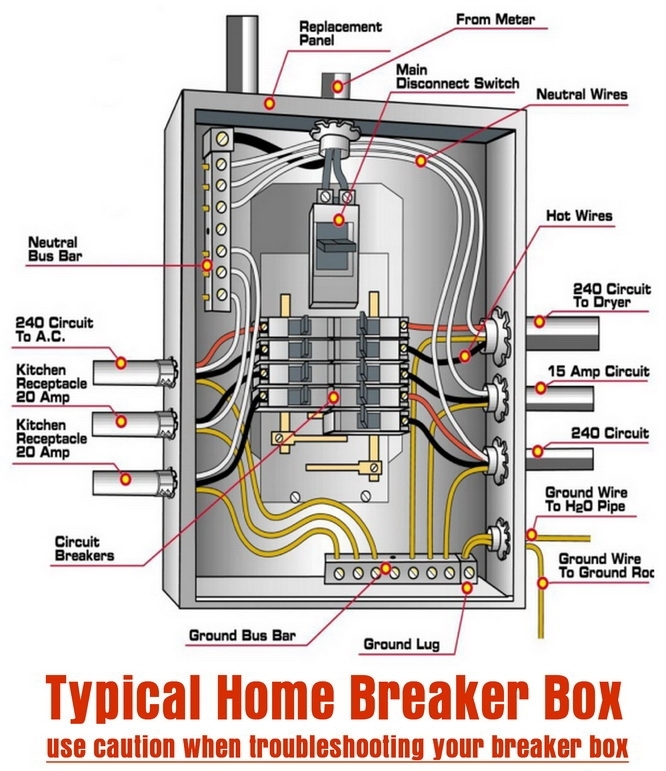 Typical Home Breaker Box | Diy - Tips Tricks Ideas Repair | Pinterest within Breaker Box Wiring Diagram