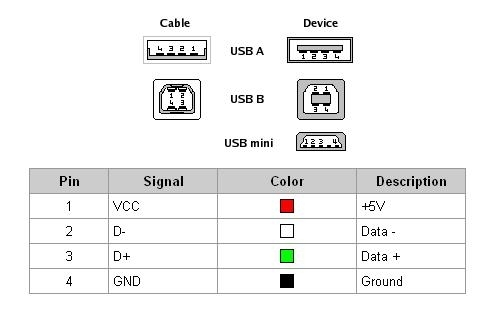Usb 2.0 / 3.0 / 3.1 Connectors & Pinouts within Micro Usb Wiring Diagram
