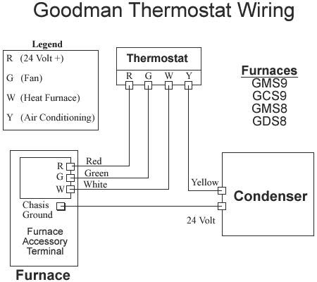 Wiring Diagram For A Furnace Thermostat Wire A Thermostat - Wiring regarding Hvac Thermostat Wiring Diagram