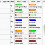 Wiring Diagram For Cat5 And Cat6 Da – Readingrat regarding Cat5 To Hdmi Wiring Diagram