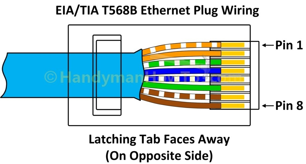 Wiring diagram for cat crossover cable rj patch