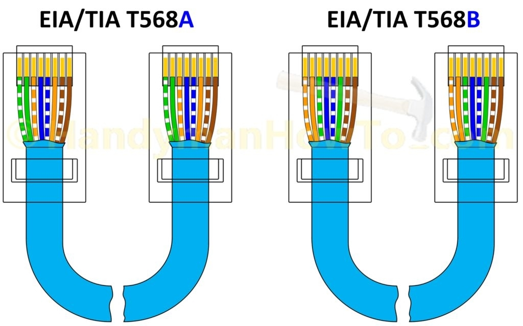 Wiring Diagram For Cat5 Crossover Cable With Rj45 Patch Cable in Cat5 Wire Diagram