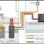 Wiring Diagram For Generac Transfer Switch – The Wiring Diagram intended for Generac Transfer Switch Wiring Diagram