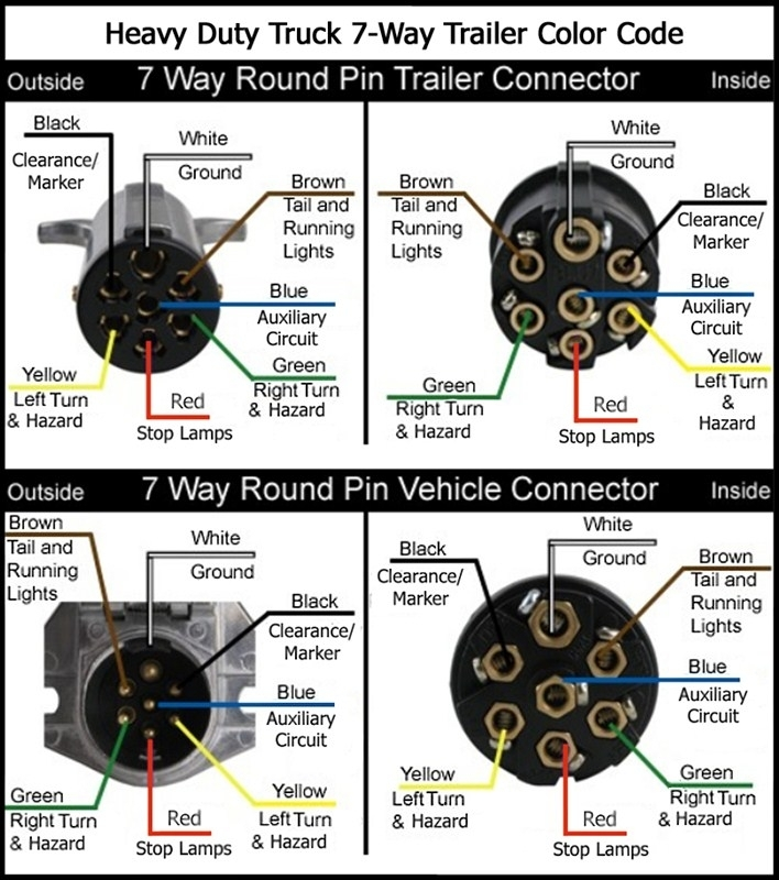 Wiring Diagram For Semi Plug - Google Search | Stuff | Pinterest in 7 Way Trailer Plug Wiring Diagram