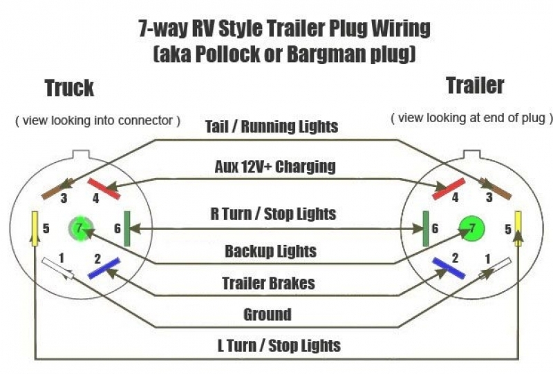 Wiring Diagram For Trailer Lights 7 Way – Readingrat with 7 Way Wiring Diagram For Trailer Lights